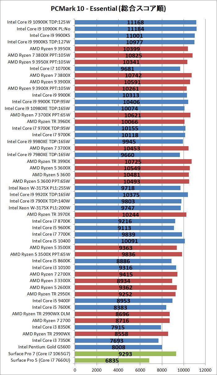 CPU_bench_PCM10_2