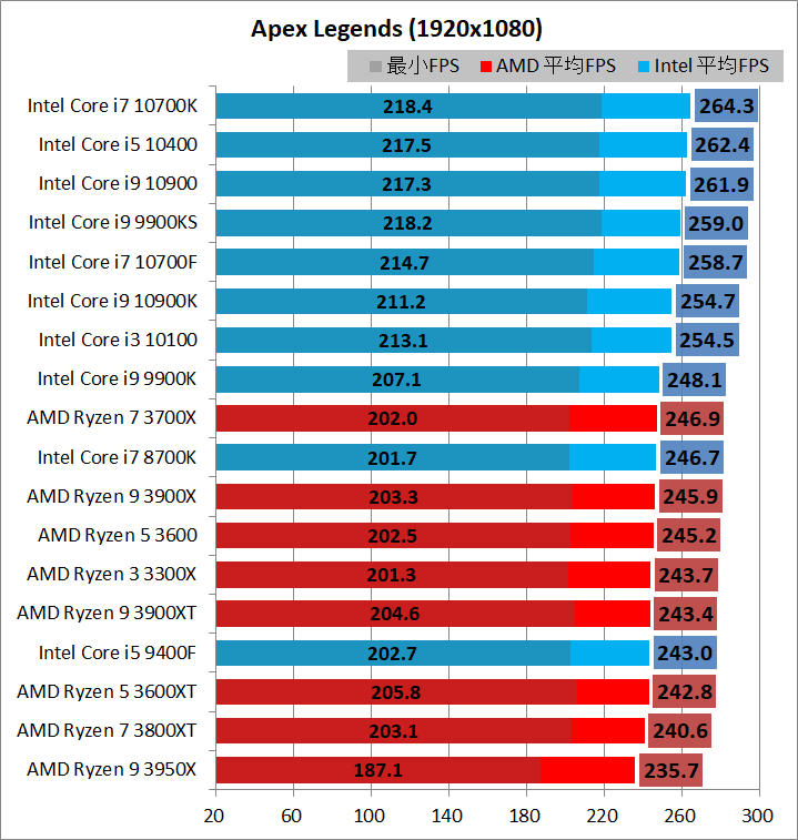 Intel Core i7 10700F_game_3_br240hz_al