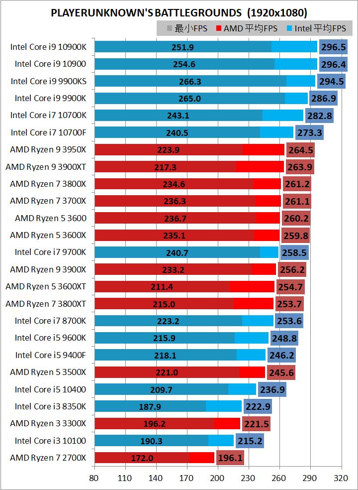 Intel Core i7 10700F_game_3_br240hz_pubg