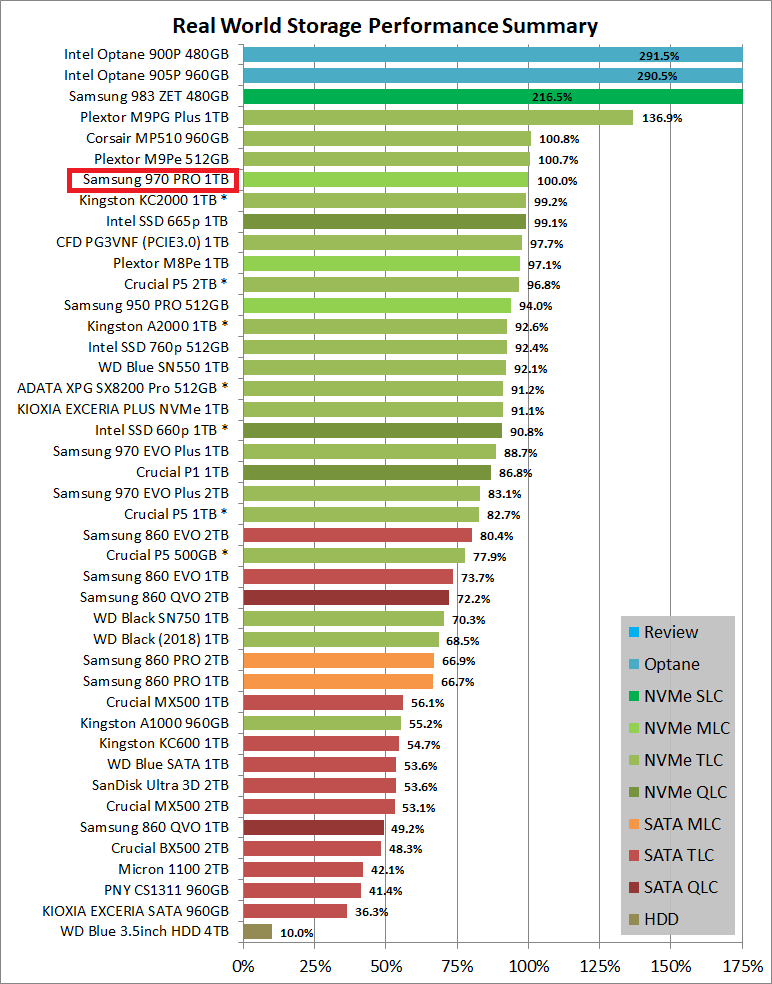 Real World Storage Performance Summary