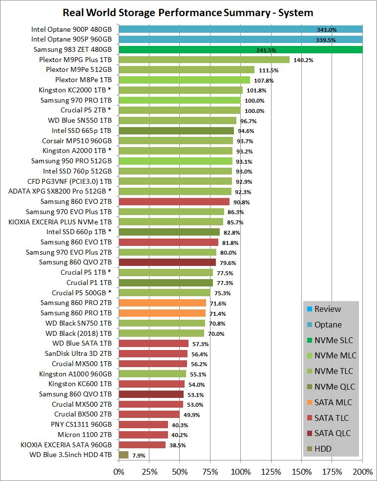 Real World Storage Performance Summary - System