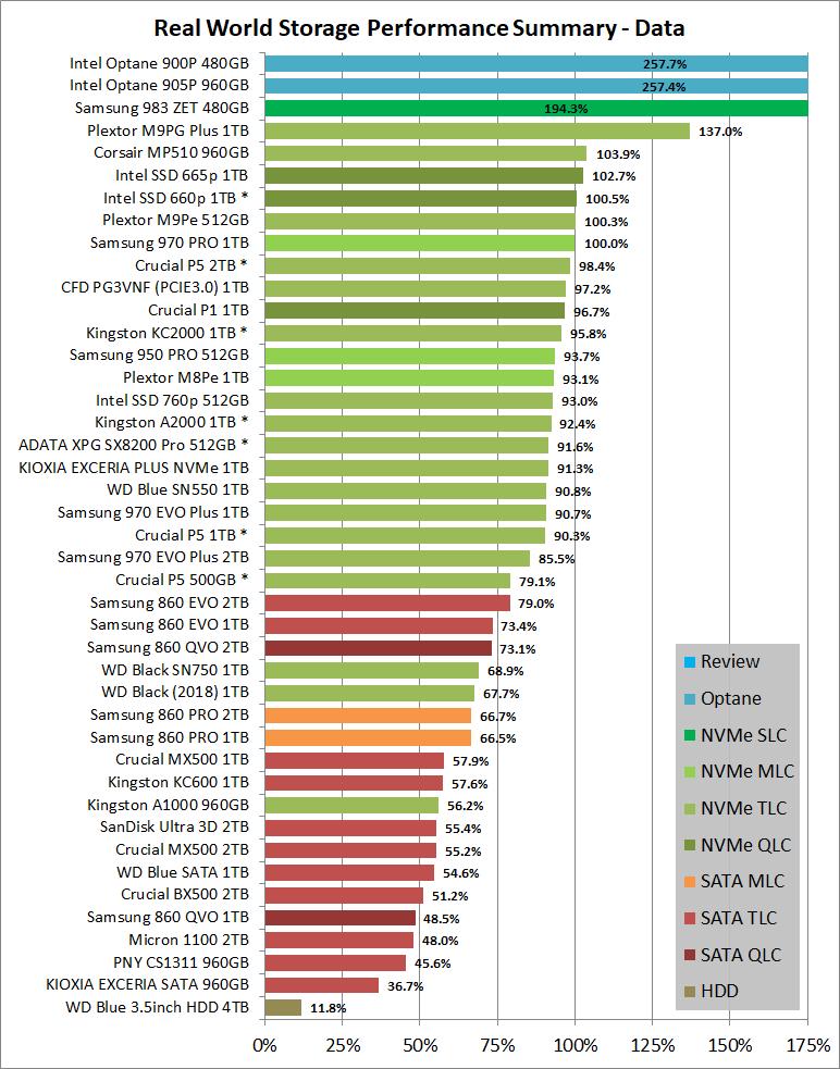 Real World Storage Performance Summary - Data