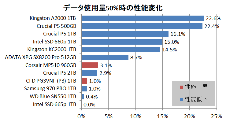 Real World Storage Performance Summary - 50% Fill